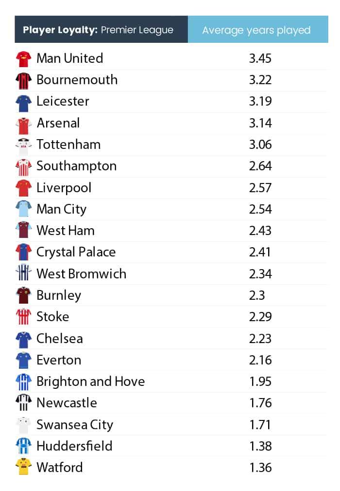 Premier-league-loyalty